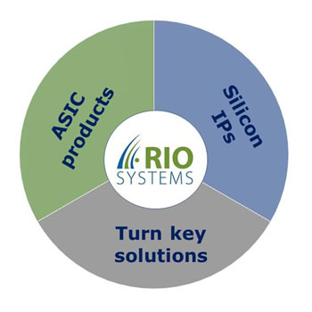 Rio-systems activities