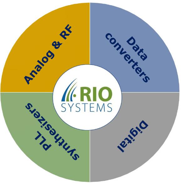 Rio-System Portfolio